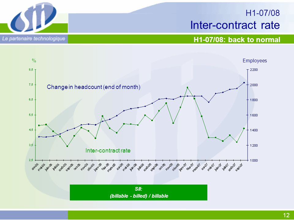 12 H1-07/08 Inter-contract rate SII: (billable - billed) / billable H1-07/08: back to normal Inter-contract rate Change in headcount (end of month) %Employees