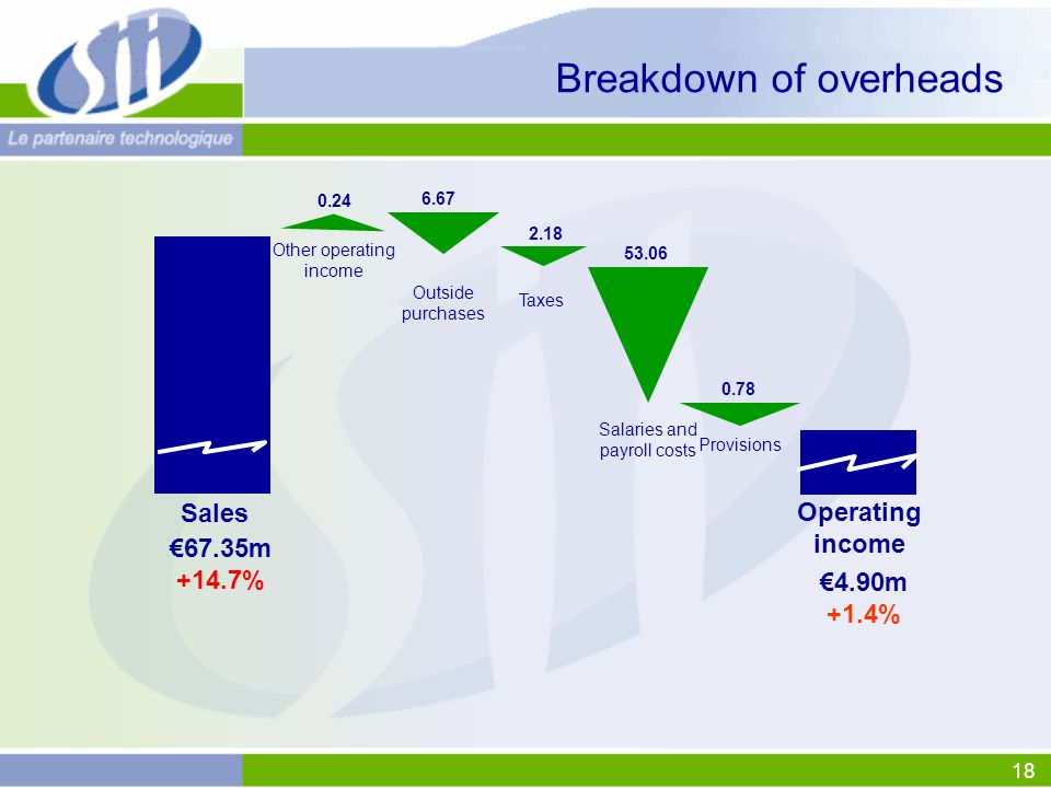 18 2.18 Breakdown of overheads €4.90m +1.4% Sales Operating income €67.35m +14.7% Outside purchases Other operating income Salaries and payroll costs Taxes 0.24 6.67 53.06 0.78 Provisions