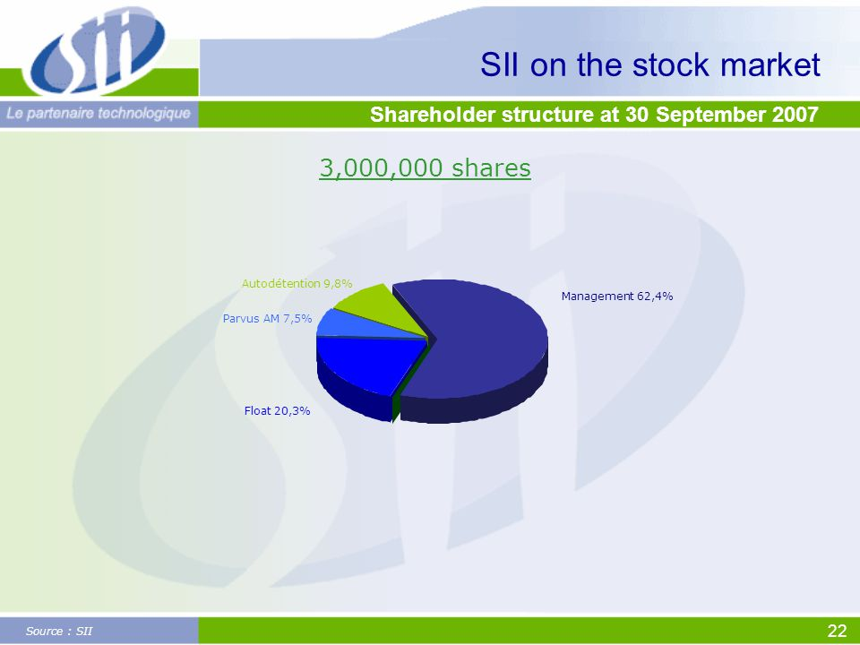 22 SII on the stock market Shareholder structure at 30 September 2007 Source : SII 3,000,000 shares Float 20,3% Management 62,4% Autodétention 9,8% Parvus AM 7,5%