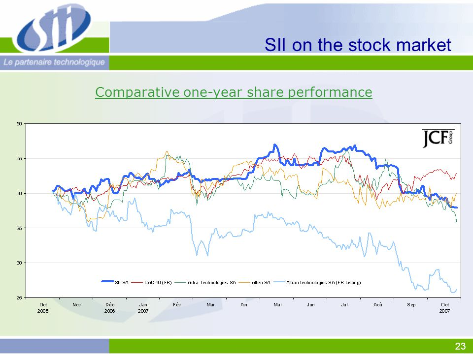 23 SII on the stock market Comparative one-year share performance