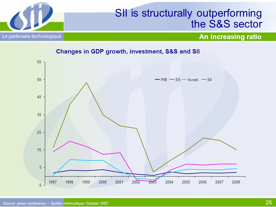 25 SII is structurally outperforming the S&S sector Source: press conference – Syntec Informatique October 2007.