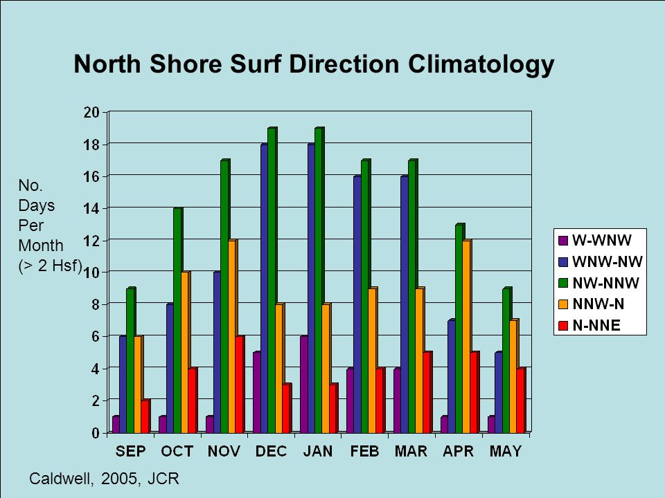 North Shore Surf Direction Climatology Caldwell, 2005, JCR No. Days Per Month (> 2 Hsf)
