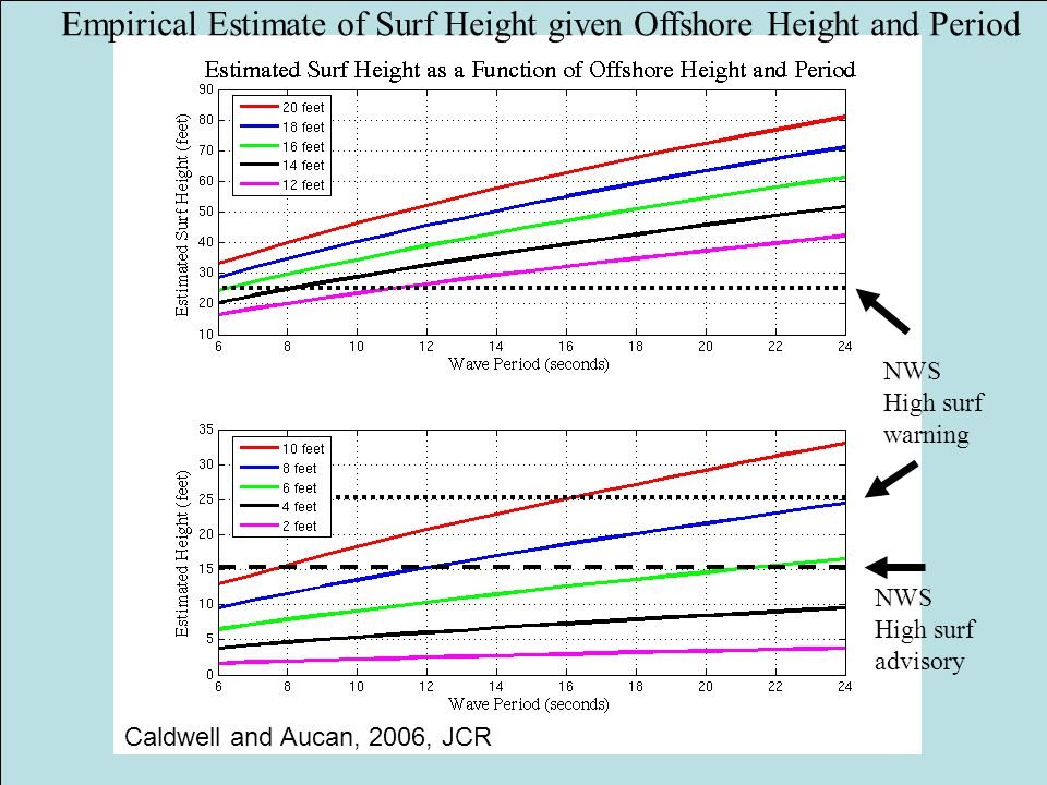 NWS High surf advisory NWS High surf warning Empirical Estimate of Surf Height given Offshore Height and Period Caldwell and Aucan, 2006, JCR