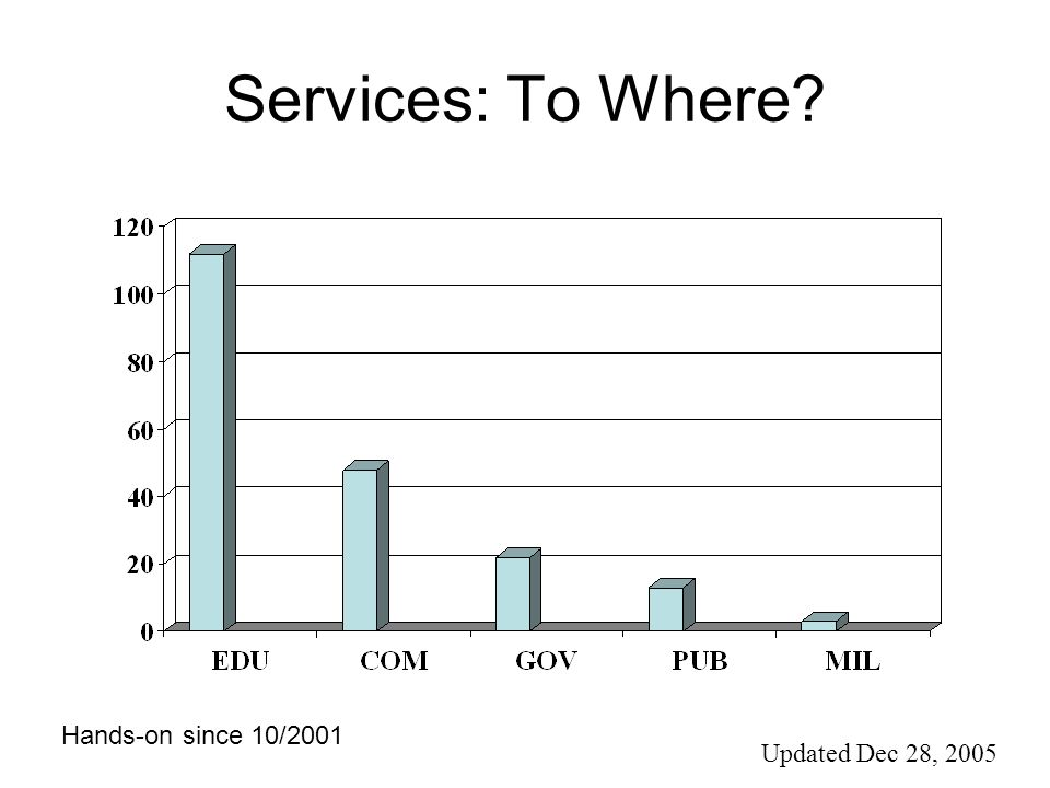Services: To Where? Updated Dec 28, 2005 Hands-on since 10/2001