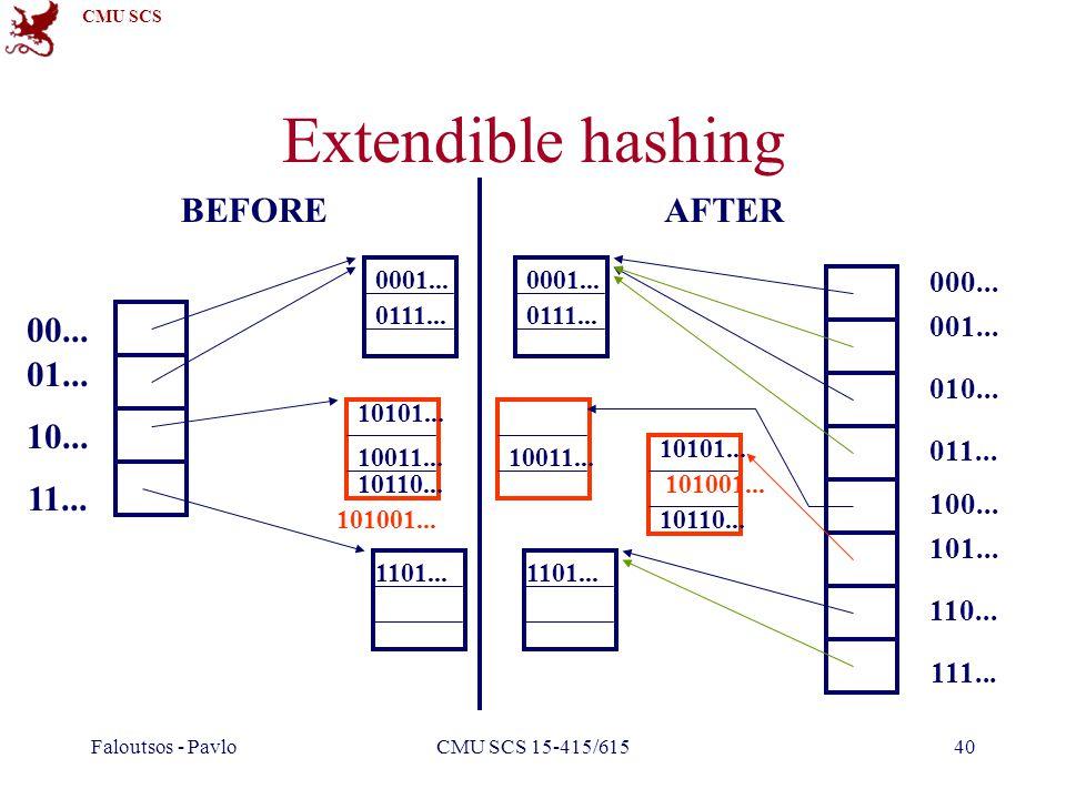 CMU SCS Faloutsos - PavloCMU SCS 15-415/61540 Extendible hashing 00... 01... 10... 11... 10101... 10110... 1101... 10011... 0111... 0001... 101001...