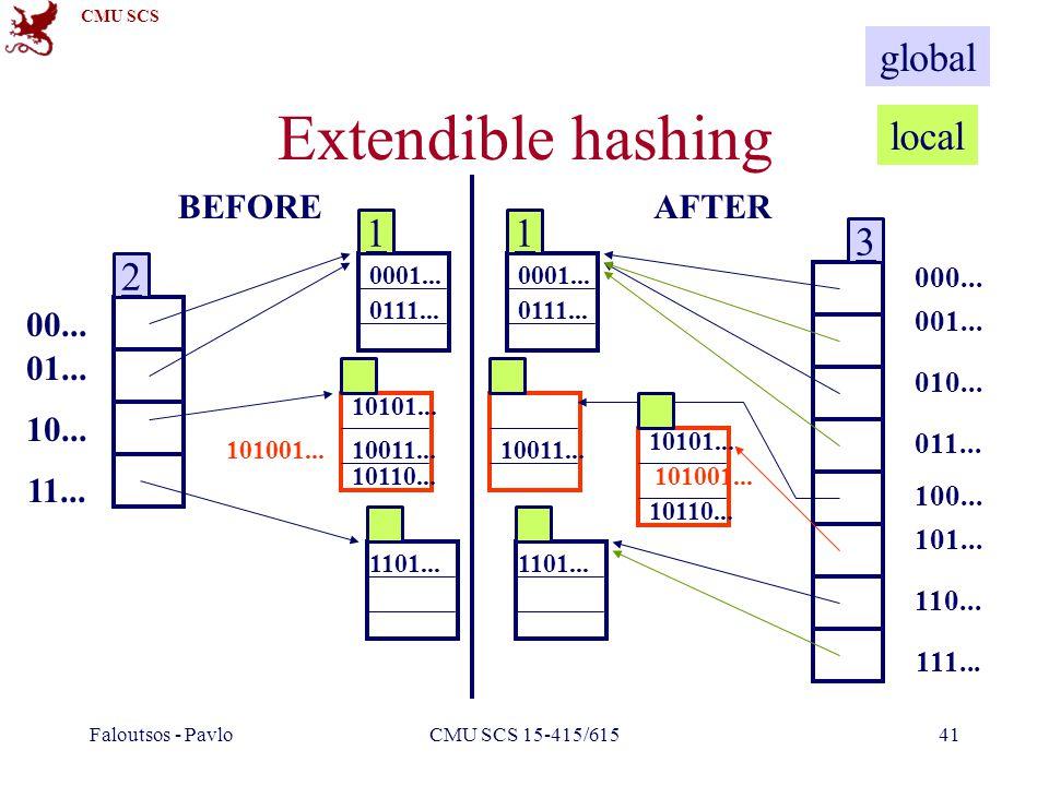 CMU SCS Faloutsos - PavloCMU SCS 15-415/61541 Extendible hashing 00... 01... 10... 11... 10101... 10110... 1101... 10011... 0111... 0001... 101001...
