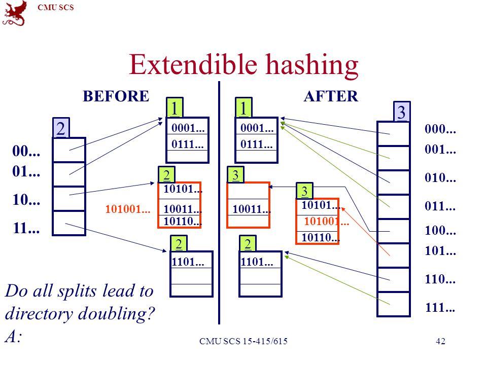 CMU SCS Faloutsos - PavloCMU SCS 15-415/61542 Extendible hashing 00... 01... 10... 11... 10101... 10110... 1101... 10011... 0111... 0001... 101001...