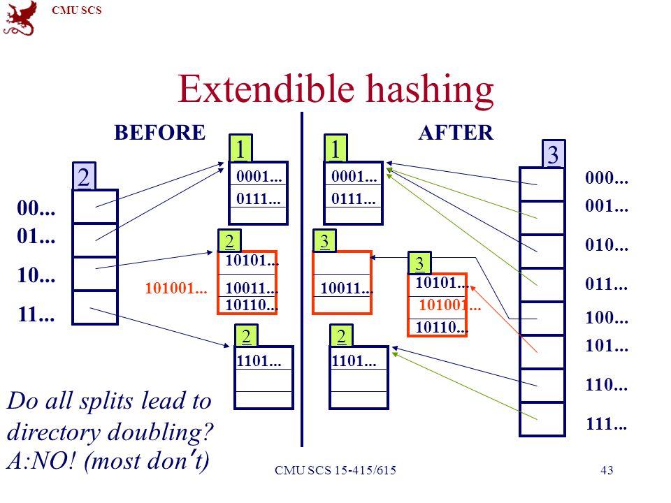 CMU SCS Faloutsos - PavloCMU SCS 15-415/61543 Extendible hashing 00... 01... 10... 11... 10101... 10110... 1101... 10011... 0111... 0001... 101001...