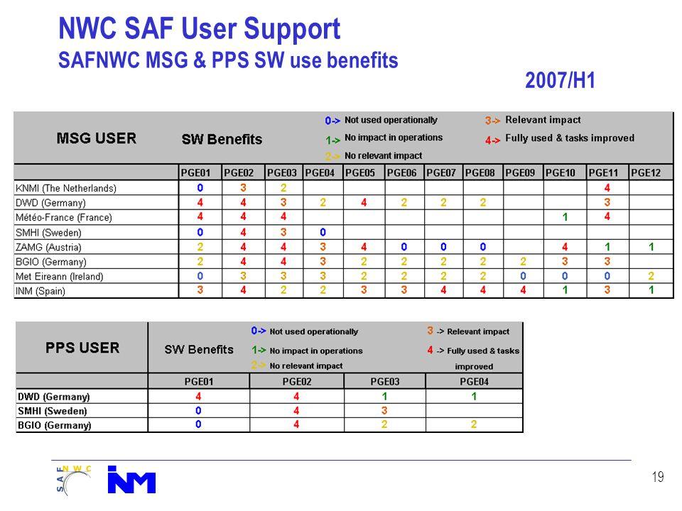 19 NWC SAF User Support SAFNWC MSG & PPS SW use benefits 2007/H1