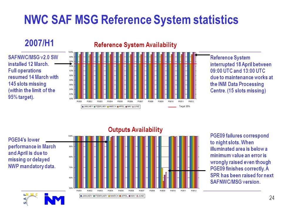 24 NWC SAF MSG Reference System statistics Reference System interrupted 18 April between 09:00 UTC and 13:00 UTC due to maintenance works at the INM Data Processing Centre.