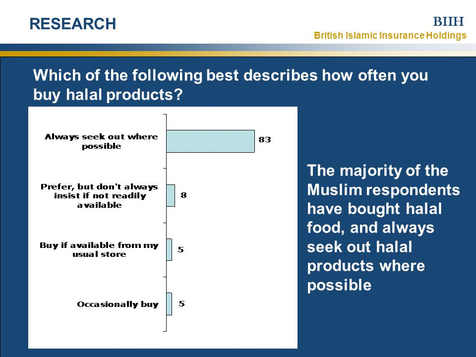 British Islamic Insurance Holdings BIIH 1 November 2007Strictly Confidential – © British Islamic Insurance Holdings Ltd 2007 6 RESEARCH The majority of the Muslim respondents have bought halal food, and always seek out halal products where possible Which of the following best describes how often you buy halal products