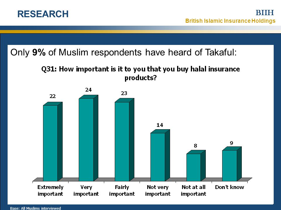 British Islamic Insurance Holdings BIIH 1 November 2007Strictly Confidential – © British Islamic Insurance Holdings Ltd 2007 Only 9% of Muslim respondents have heard of Takaful: 7 RESEARCH Base: All Muslims interviewed