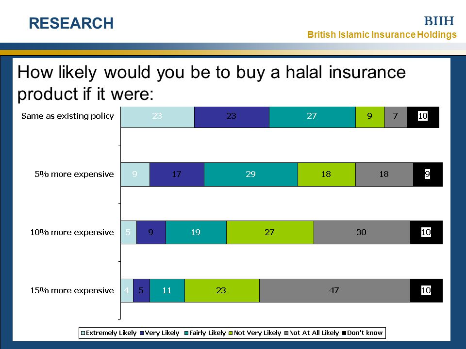 British Islamic Insurance Holdings BIIH 1 November 2007Strictly Confidential – © British Islamic Insurance Holdings Ltd 2007 8 RESEARCH How likely would you be to buy a halal insurance product if it were: