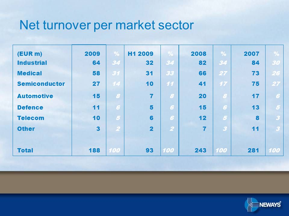 Net turnover per market sector (EUR m)2009%H1 2009%2008%2007% Industrial6434323482348430 Medical5831 3366277326 Semiconductor2714101141177527 Automotive15878208176 Defence11656156135 Telecom1056612583 Other322273113 Total18810093100243100281100
