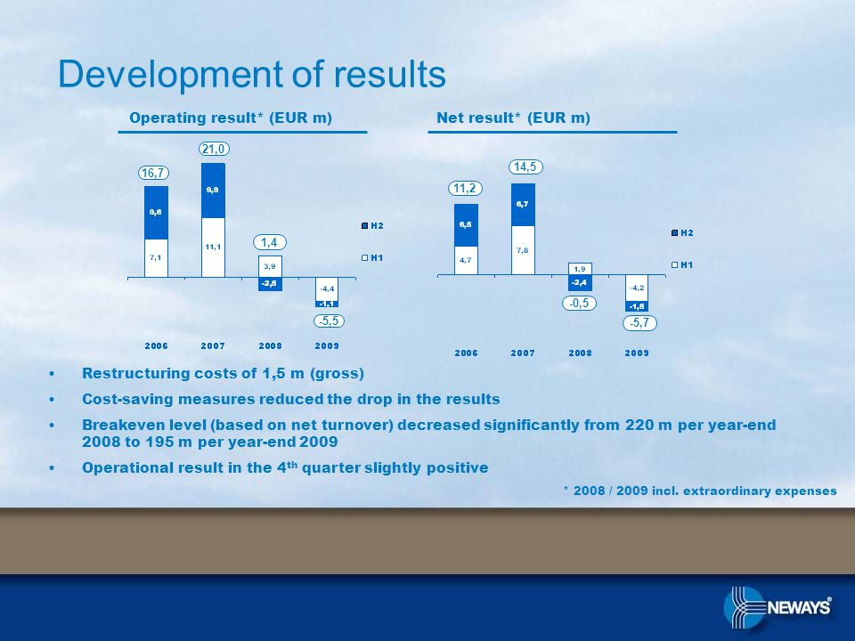 Operating result* (EUR m)Net result* (EUR m) * 2008 / 2009 incl.