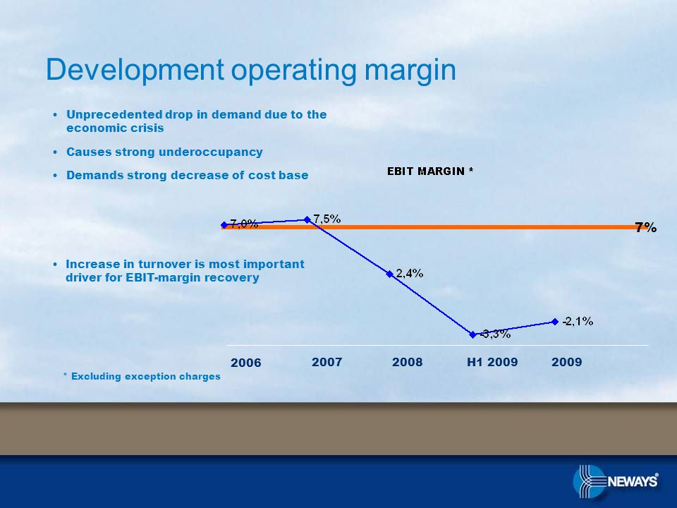 Development operating margin Unprecedented drop in demand due to the economic crisis Causes strong underoccupancy Demands strong decrease of cost base * Excluding exception charges 7% 2006 2009H1 200920082007 Increase in turnover is most important driver for EBIT-margin recovery