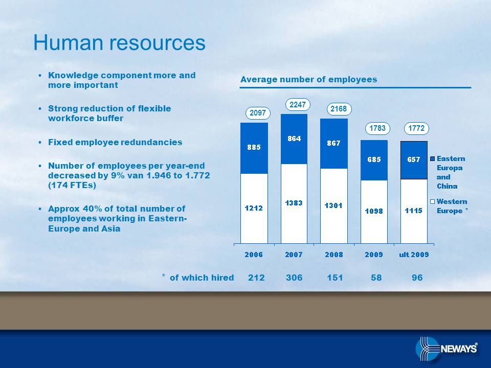 Human resources Average number of employees Knowledge component more and more important Strong reduction of flexible workforce buffer Fixed employee redundancies Number of employees per year-end decreased by 9% van 1.946 to 1.772 (174 FTEs) Approx 40% of total number of employees working in Eastern- Europe and Asia 2097 * of which hired 212 306 151 58 96 2247 2168 17831772