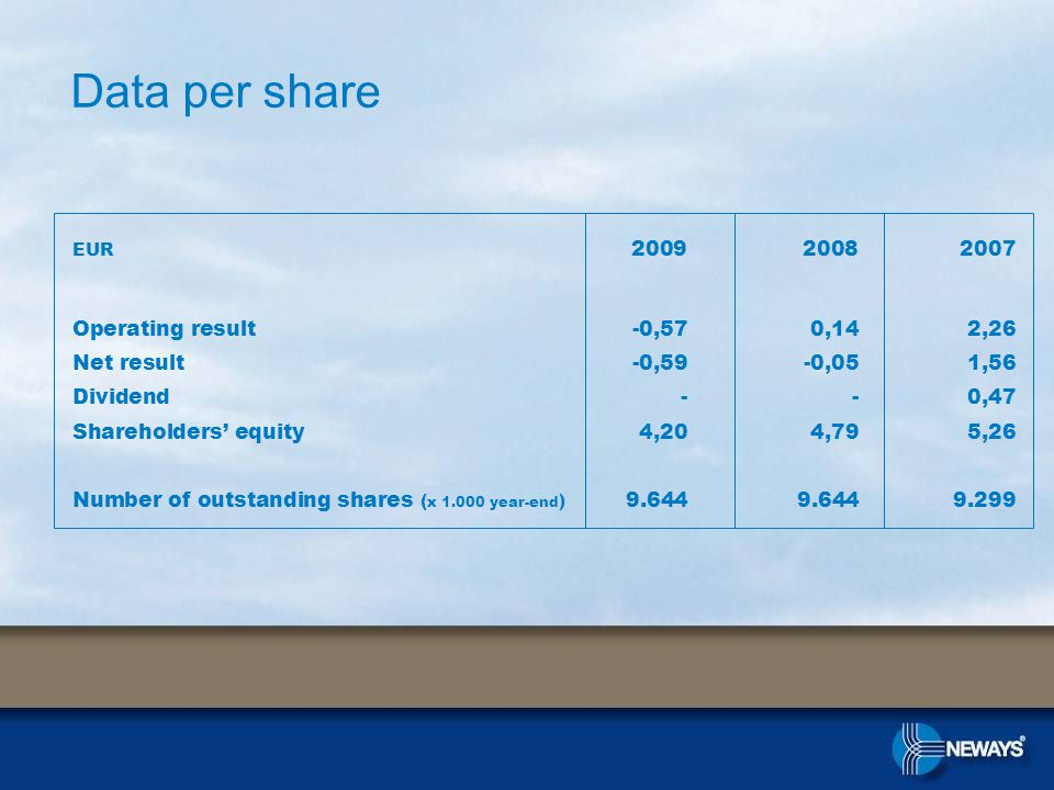 Data per share EUR 2009 2008 2007 Operating result-0,570,142,26 Net result-0,59-0,051,56 Dividend--0,47 Shareholders' equity4,204,795,26 Number of outstanding shares ( x 1.000 year-end ) 9.6449.6449.299