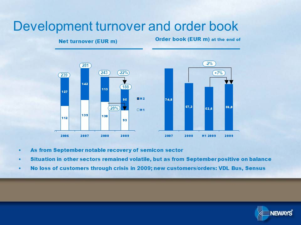 As from September notable recovery of semicon sector Situation in other sectors remained volatile, but as from September positive on balance No loss of customers through crisis in 2009; new customers/orders: VDL Bus, Sensus Development turnover and order book Order book (EUR m) at the end of +7% -2% -22% -28% 239 281 243 188 Net turnover (EUR m)