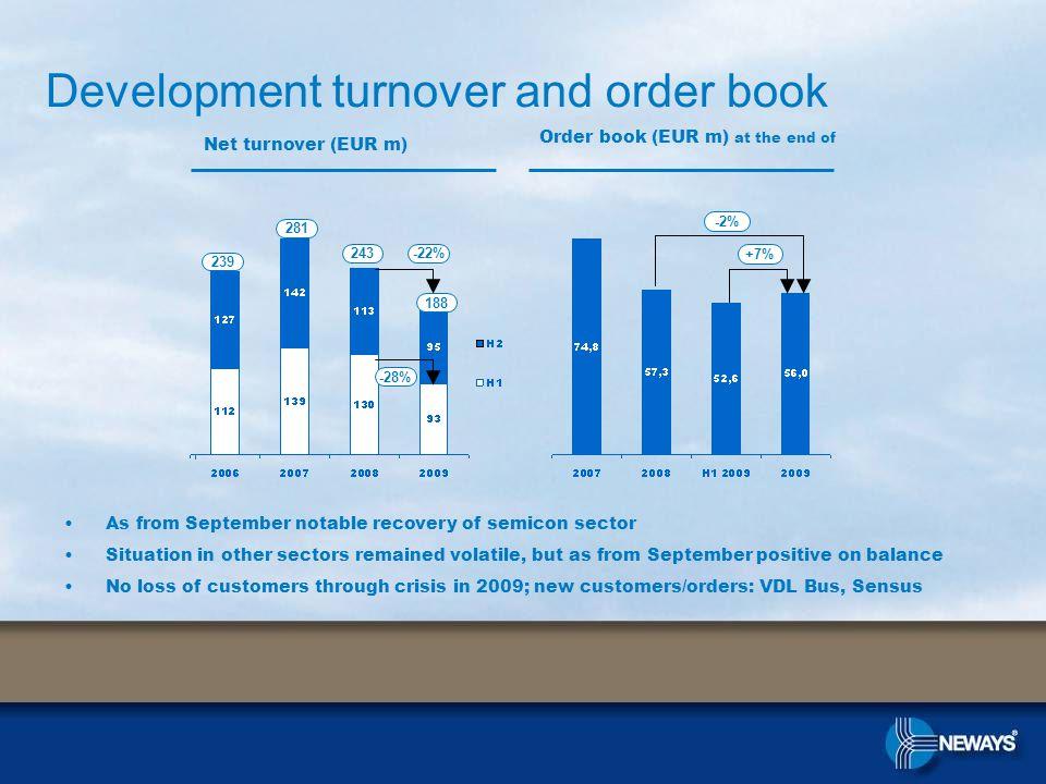 (Bank)debts (EUR m)