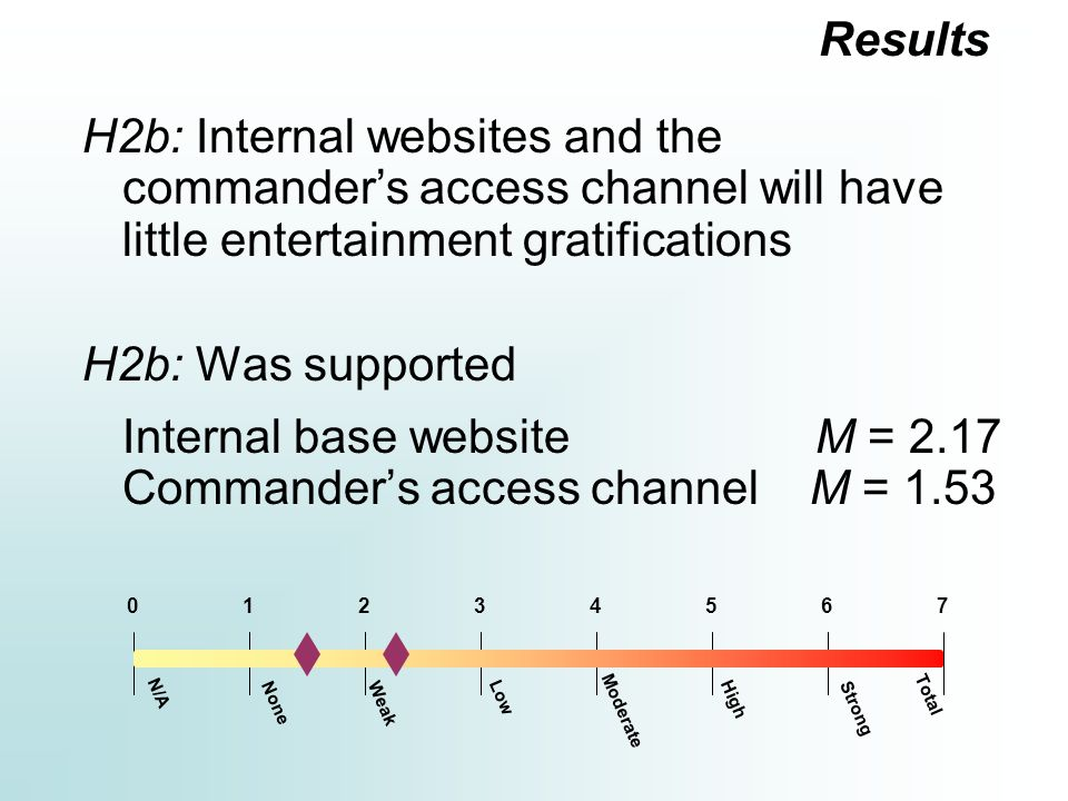 H2b: Internal websites and the commander's access channel will have little entertainment gratifications H2b: Was supported Internal base website M = 2.17 Commander's access channel M = 1.53 Results Moderate 12354670 N/A Total Strong HighLow WeakNone