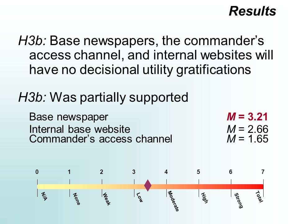 H3b: Base newspapers, the commander's access channel, and internal websites will have no decisional utility gratifications H3b: Was partially supported Base newspaperM = 3.21 Internal base websiteM = 2.66 Commander's access channelM = 1.65 Results Moderate 12354670 N/A Total Strong HighLow WeakNone