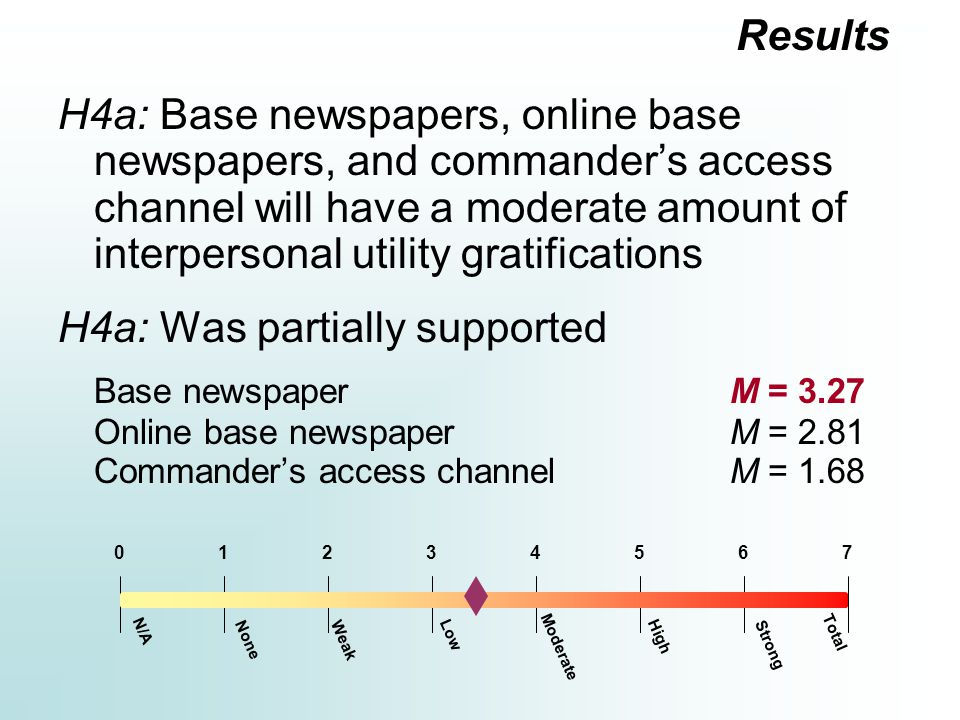 H4a: Base newspapers, online base newspapers, and commander's access channel will have a moderate amount of interpersonal utility gratifications H4a: Was partially supported Base newspaperM = 3.27 Online base newspaperM = 2.81 Commander's access channelM = 1.68 Results Moderate 12354670 N/A Total Strong HighLow WeakNone