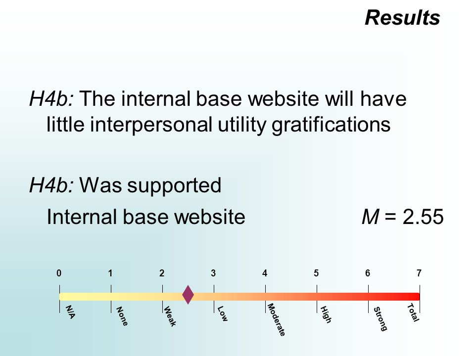 H4b: The internal base website will have little interpersonal utility gratifications H4b: Was supported Internal base websiteM = 2.55 Results Moderate 12354670 N/A Total Strong HighLow WeakNone