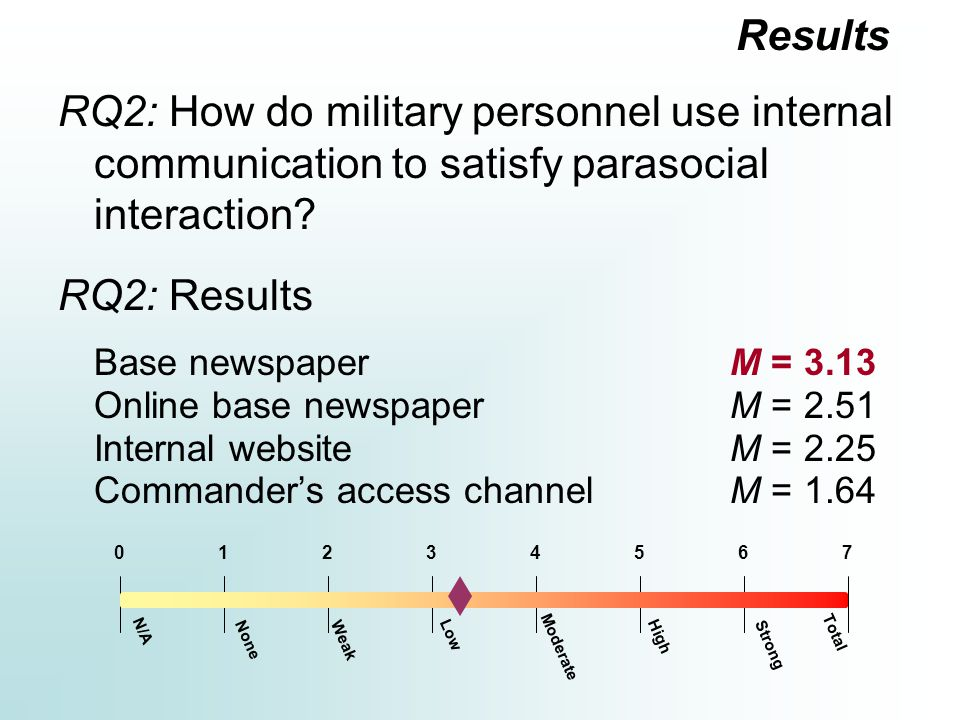 RQ2: How do military personnel use internal communication to satisfy parasocial interaction.