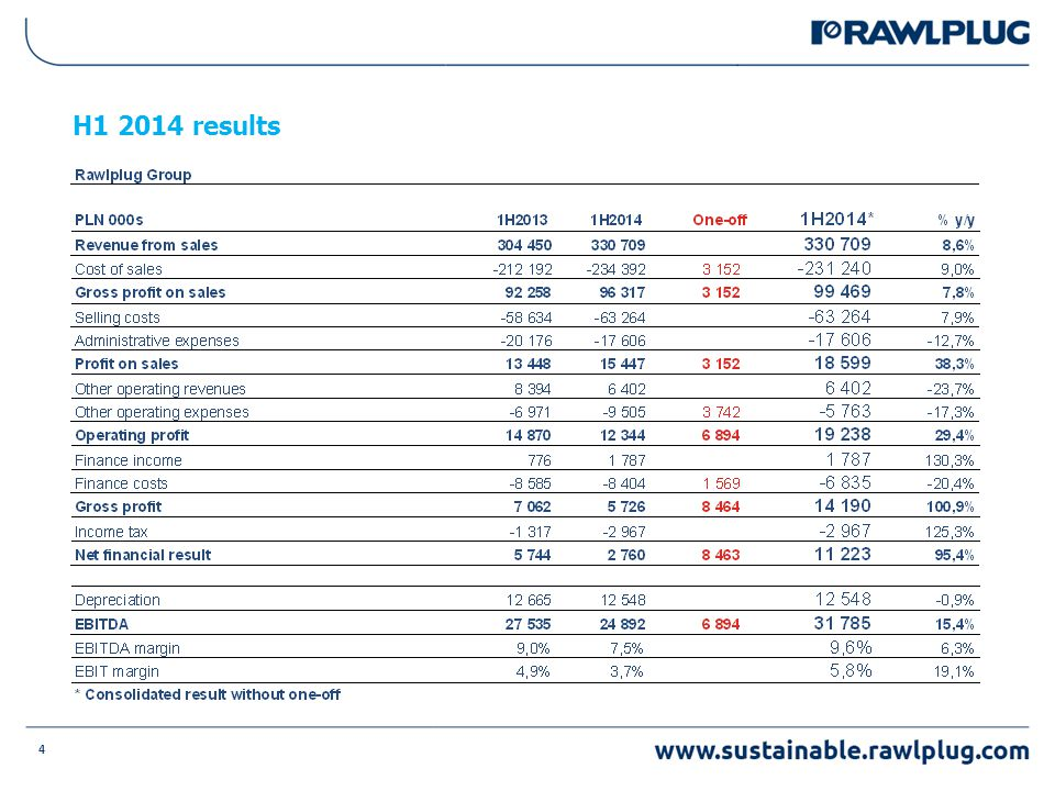 4 H1 2014 results