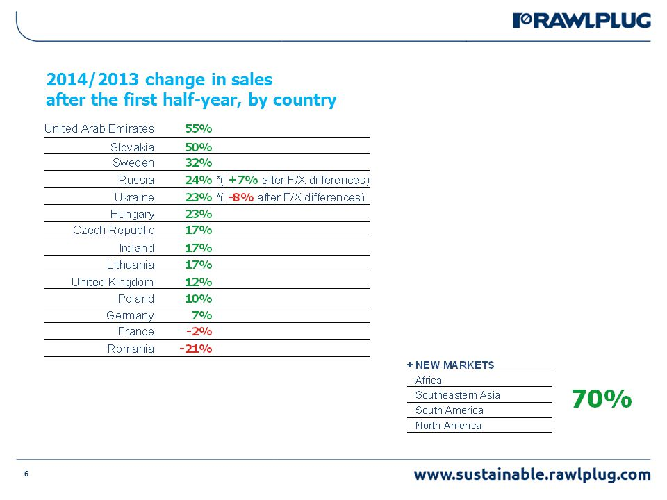 6 2014/2013 change in sales after the first half-year, by country