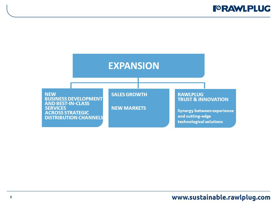 EXPANSION RAWLPLUG TRUST & INNOVATION Synergy between experience and cutting-edge technological solutions 8 SALES GROWTH NEW MARKETS NEW BUSINESS DEVELOPMENT AND BEST-IN-CLASS SERVICES ACROSS STRATEGIC DISTRIBUTION CHANNELS