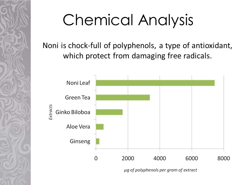 Noni is chock-full of polyphenols, a type of antioxidant, which protect from damaging free radicals. Chemical Analysis