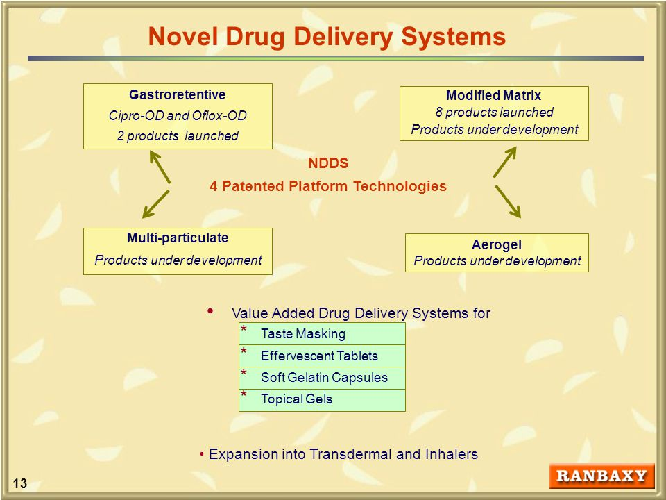 13 Value Added Drug Delivery Systems for * Taste Masking * Effervescent Tablets * Soft Gelatin Capsules * Topical Gels NDDS 4 Patented Platform Technologies Modified Matrix 8 products launched Products under development Gastroretentive Cipro-OD and Oflox-OD 2 products launched Multi-particulate Products under development Aerogel Products under development Novel Drug Delivery Systems Expansion into Transdermal and Inhalers