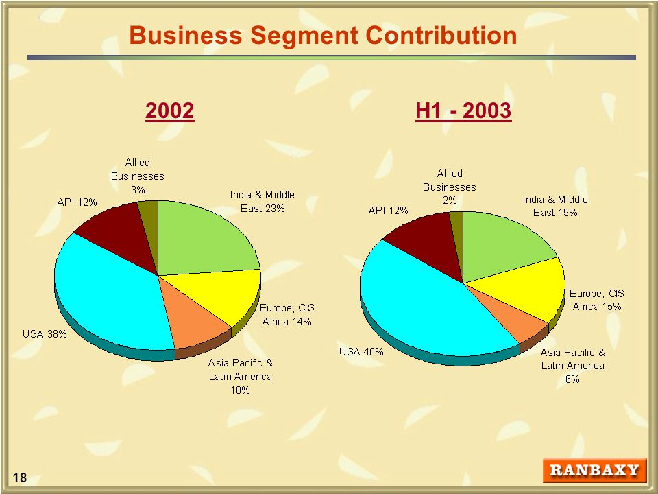 18 Business Segment Contribution H1 - 20032002