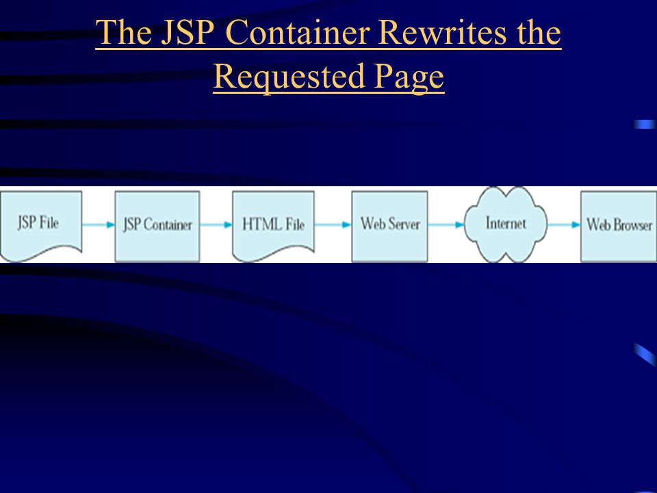 The JSP Container Rewrites the Requested Page