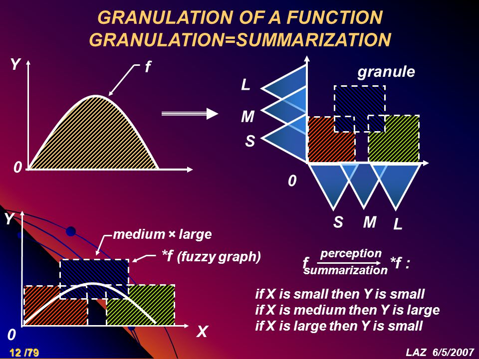 GRANULATION OF A FUNCTION GRANULATION=SUMMARIZATION if X is small then Y is small if X is medium then Y is large if X is large then Y is small 0 X 0 Y