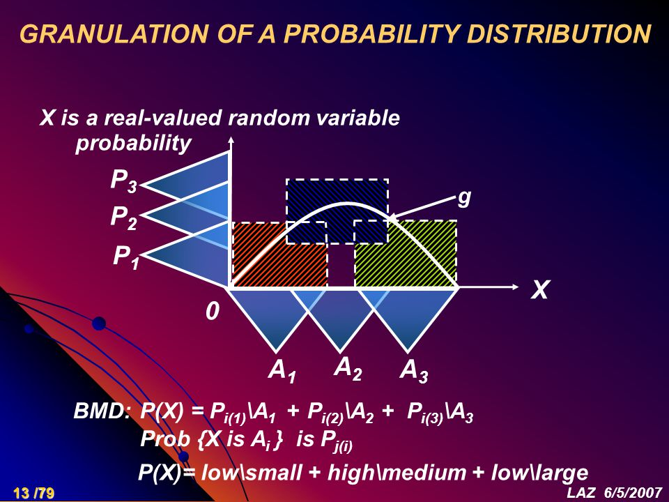 GRANULATION OF A PROBABILITY DISTRIBUTION A1A1 A2A2 A3A3 P1P1 P2P2 P3P3 probability BMD: P(X) = P i(1) \A 1 + P i(2) \A 2 + P i(3) \A 3 Prob {X is A i } is P j(i) 0 X P(X)= low\small + high\medium + low\large X is a real-valued random variable g 13 /79LAZ 6/5/2007