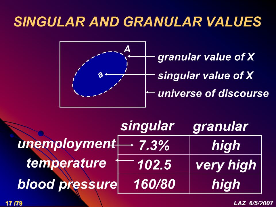 SINGULAR AND GRANULAR VALUES 7.3%high 102.5very high 160/80high singular granular unemployment temperature blood pressure a A granular value of X sing