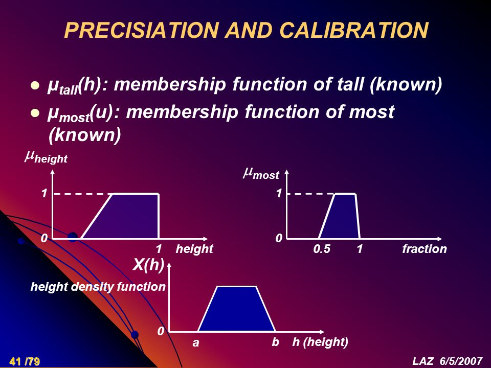 PRECISIATION AND CALIBRATION µ tall (h): membership function of tall (known) µ most (u): membership function of most (known) 1 0 height  height 1 0 fraction  most 0.511 0 h (height) X(h) b a height density function 41 /79LAZ 6/5/2007