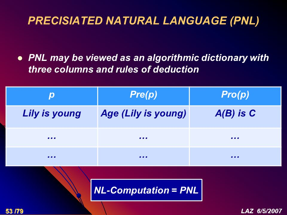 PRECISIATED NATURAL LANGUAGE (PNL) PNL may be viewed as an algorithmic dictionary with three columns and rules of deduction pPre(p)Pro(p) Lily is youngAge (Lily is young)A(B) is C ……… ……… NL-Computation = PNL 53 /79LAZ 6/5/2007