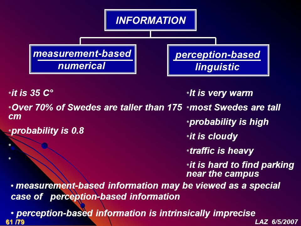 it is 35 C° Over 70% of Swedes are taller than 175 cm probability is 0.8 It is very warm most Swedes are tall probability is high it is cloudy traffic is heavy it is hard to find parking near the campus INFORMATION measurement-based numerical perception-based linguistic measurement-based information may be viewed as a special case of perception-based information perception-based information is intrinsically imprecise 61 /79LAZ 6/5/2007
