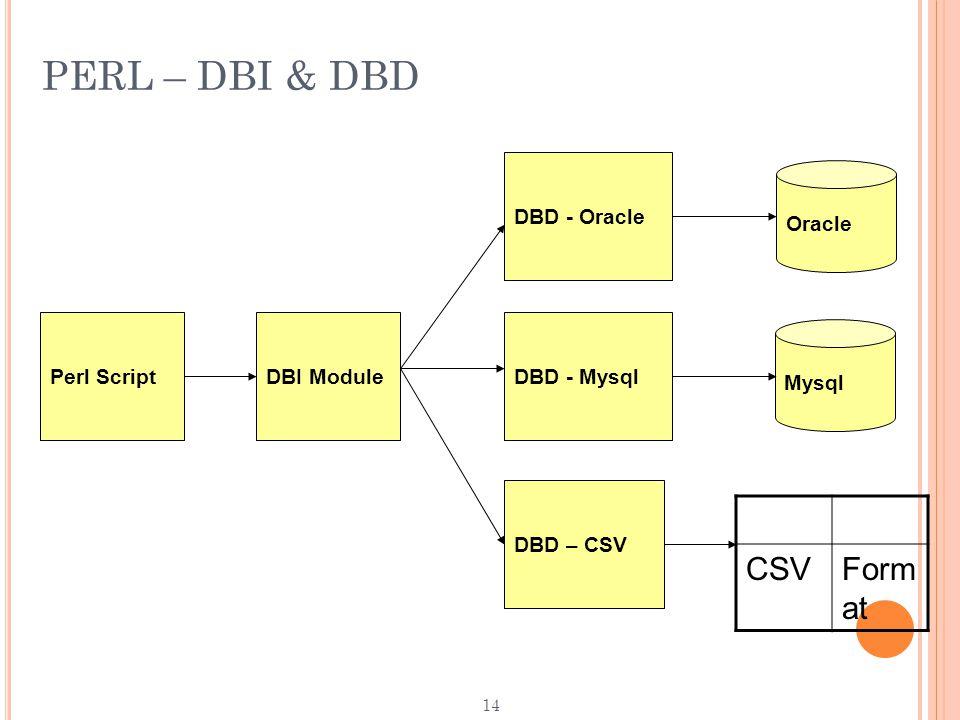14 PERL – DBI & DBD Perl ScriptDBI Module DBD - Oracle DBD - Mysql DBD – CSV Oracle CSVForm at Mysql
