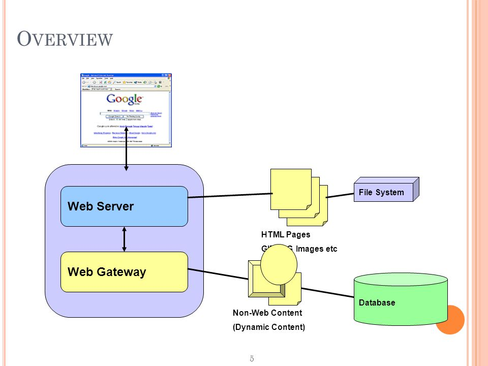 5 Web Server Web Gateway O VERVIEW File System HTML Pages GIF/JPG Images etc Database Non-Web Content (Dynamic Content)