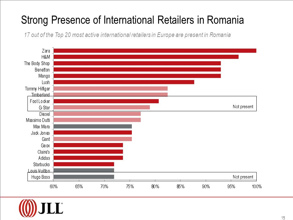 15 Not present Strong Presence of International Retailers in Romania 17 out of the Top 20 most active international retailers in Europe are present in Romania