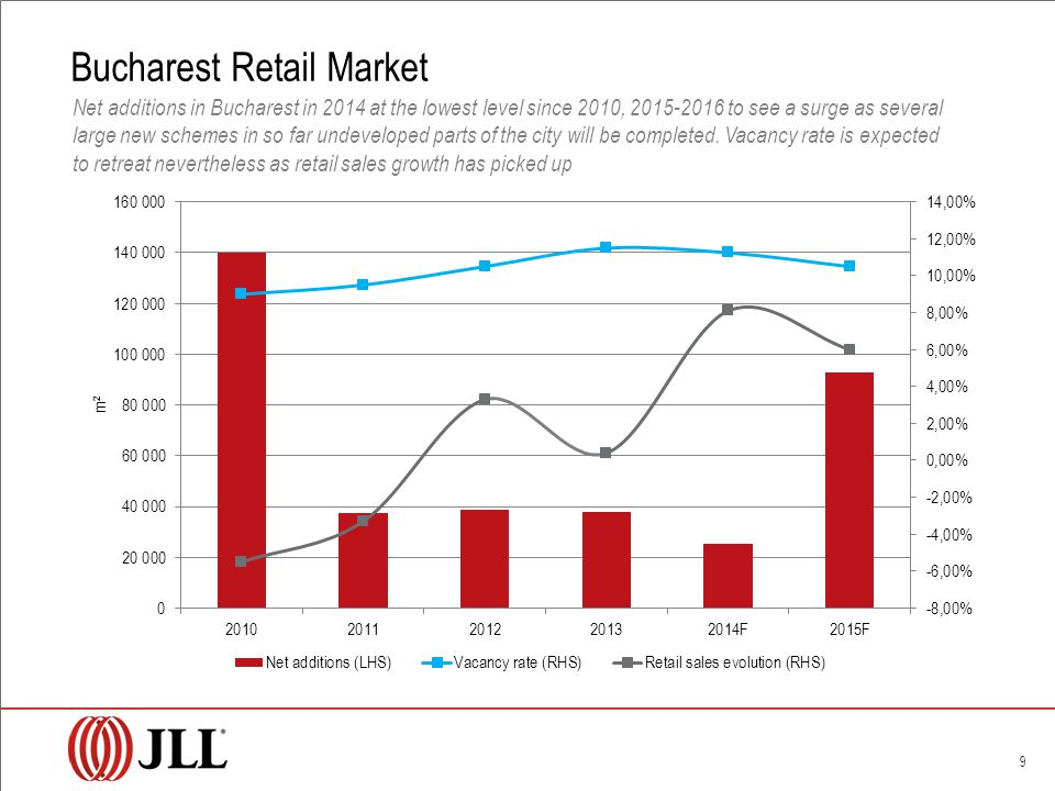 Bucharest Retail Market 9 Net additions in Bucharest in 2014 at the lowest level since 2010, 2015-2016 to see a surge as several large new schemes in so far undeveloped parts of the city will be completed.