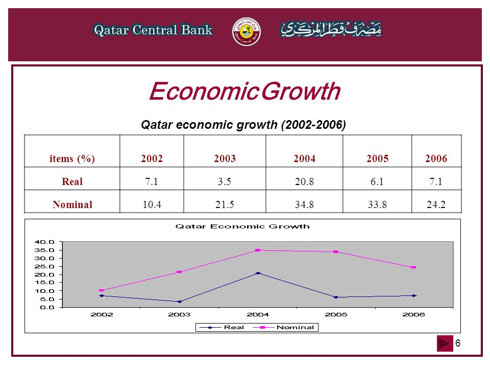 6 Economic Growth Qatar economic growth (2002-2006) items (%)20022003200420052006 Real7.13.520.86.17.1 Nominal10.421.534.833.824.2