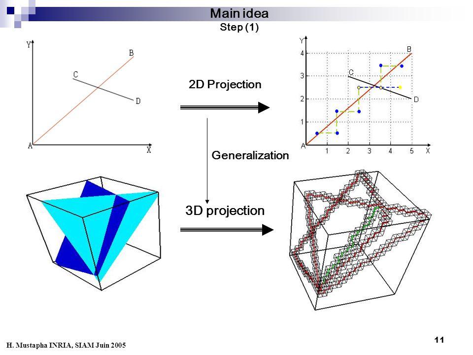 11 Main idea Step (1) 2D Projection 3D projection Generalization H. Mustapha INRIA, SIAM Juin 2005
