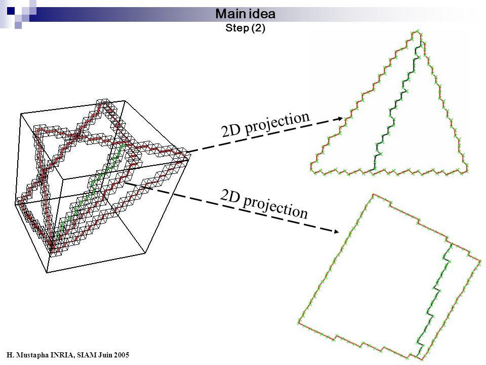 12 Main idea Step (2) 2D projection H. Mustapha INRIA, SIAM Juin 2005