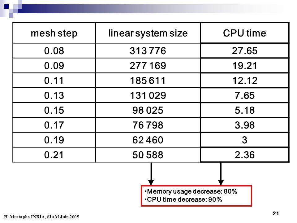 21 mesh steplinear system sizeCPU time 0.08313 77627.65 0.09277 16919.21 0.11185 61112.12 0.13131 0297.65 0.1598 0255.18 0.1776 7983.98 0.1962 4603 0.2150 5882.36 Memory usage decrease: 80% CPU time decrease: 90% H.